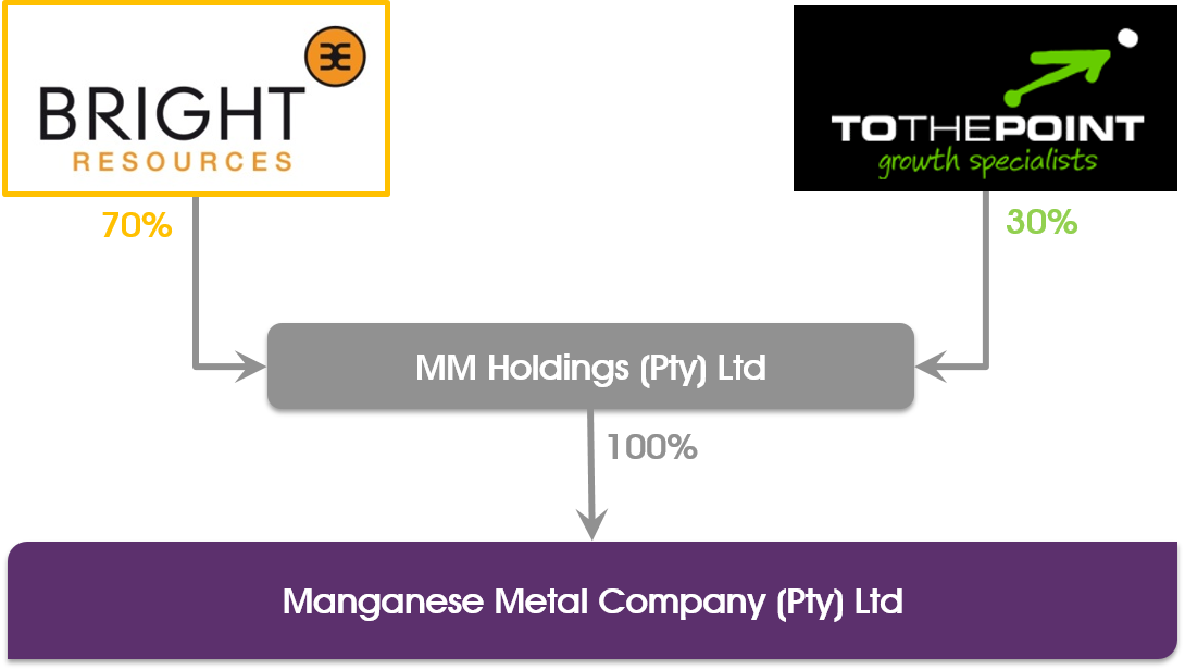 MMC Shareholding
